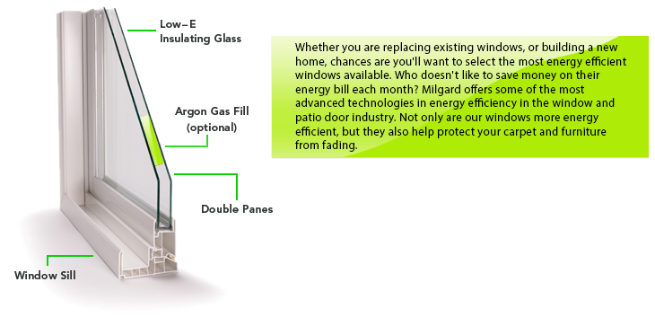 No Other Component Has As Much Affect On The Type Of Energy Savings You Ll Experience In Your Home That S Why Milgard Offers Some Best Insulated